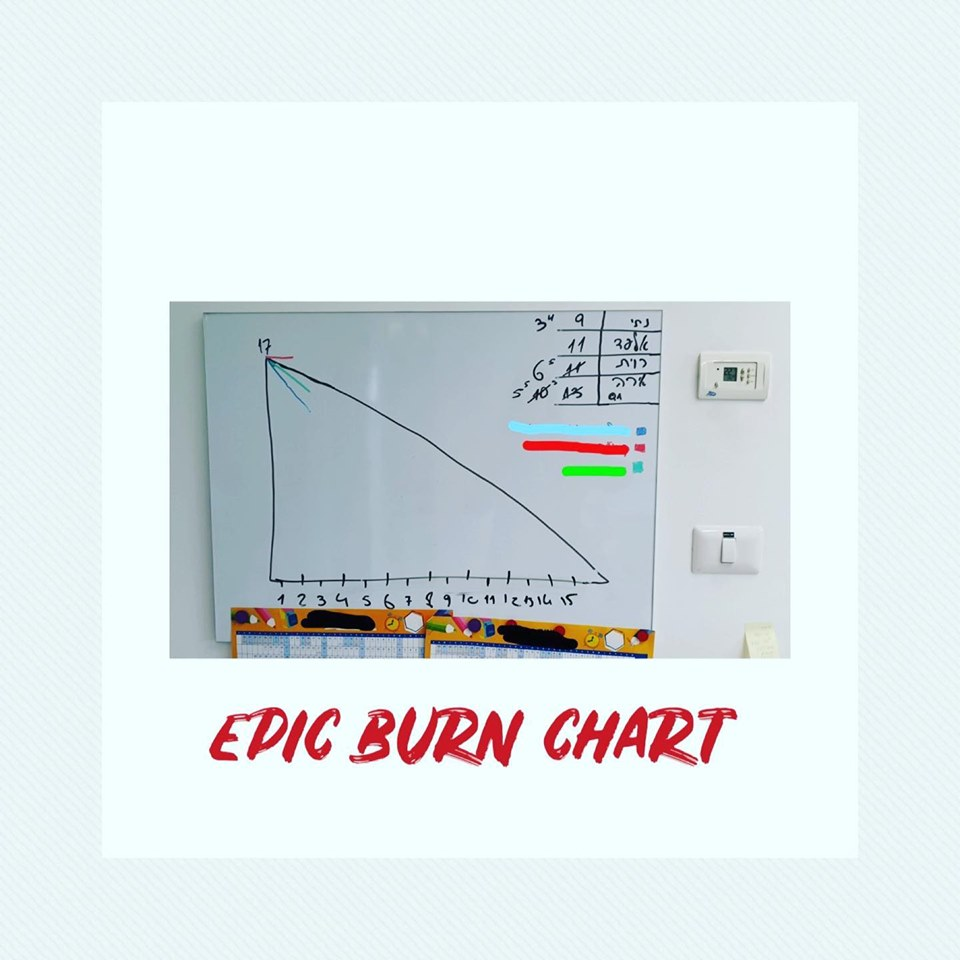 epic burn chart Gallery