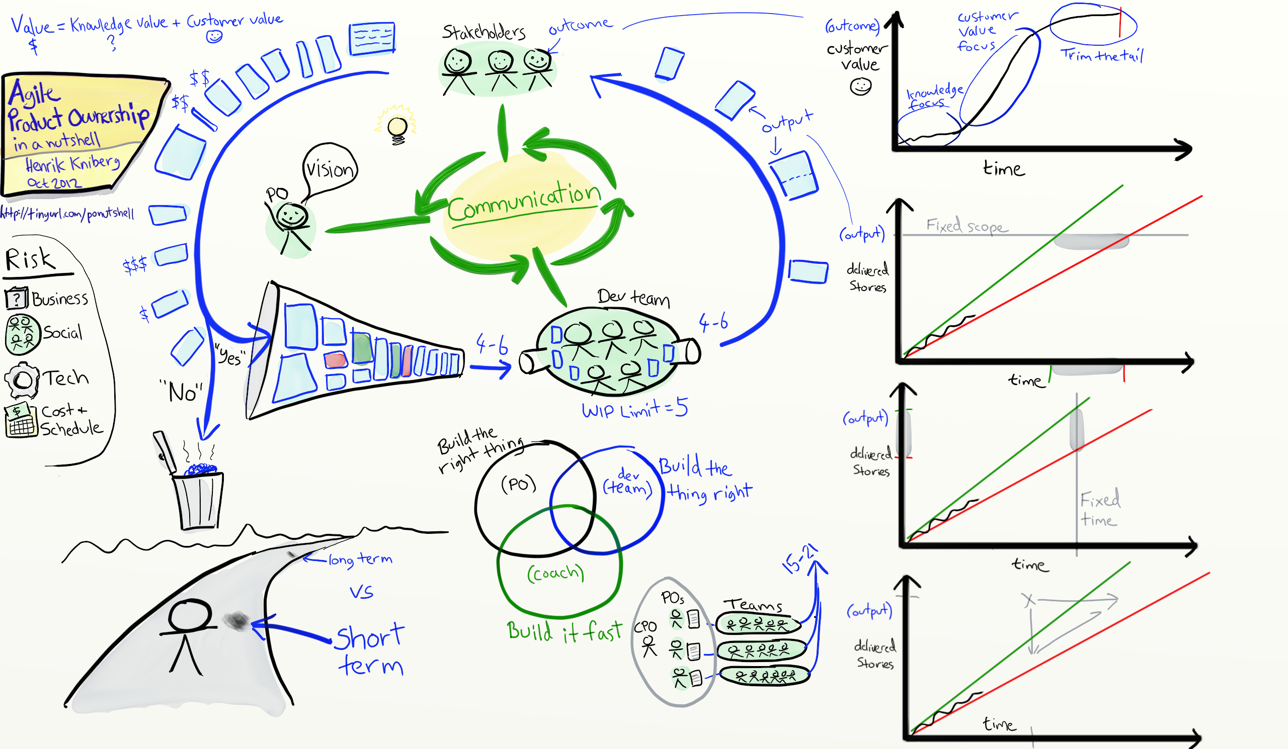 Agile Product Ownership in a Nutshell drawing by Henrik Kniberg Blog