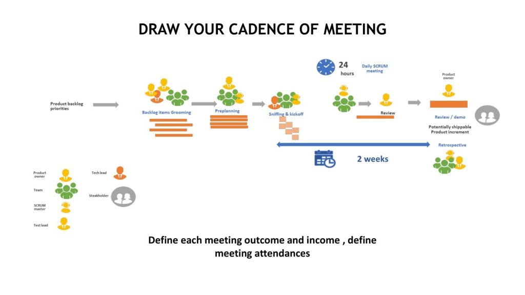 FIVERR BAD MEETINGS AFTER CHANGES 18 compressed 1024x576 Why scrum meetings can become boring and ineffective?