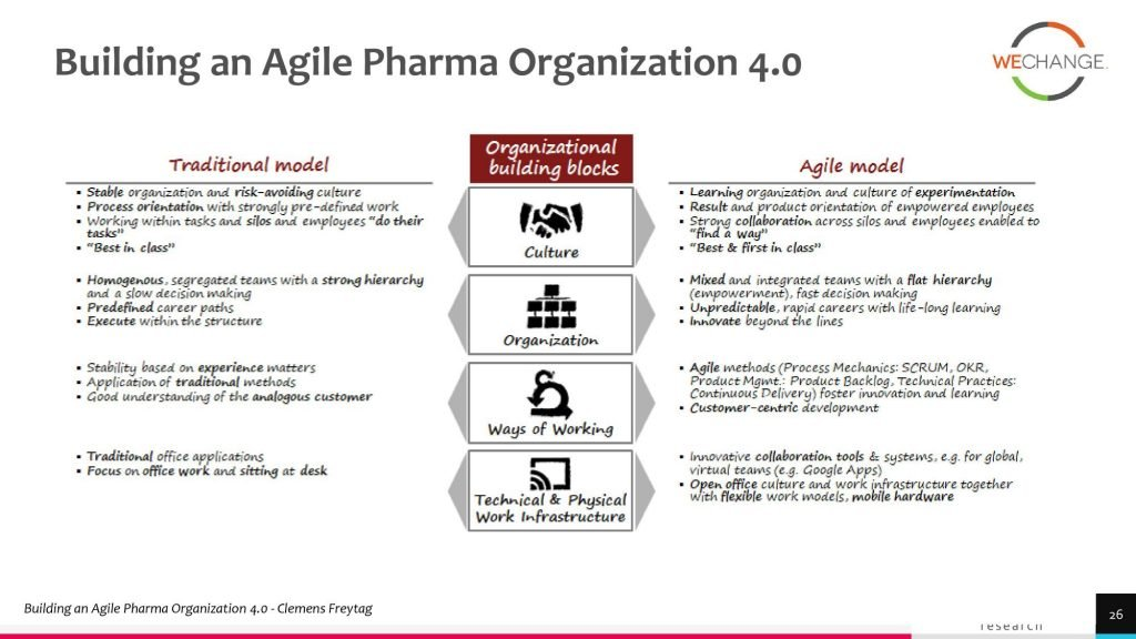 Why pharma go agile for review 1 page 026 compressed 1024x576 Why Pharma companies should adopt agile?
