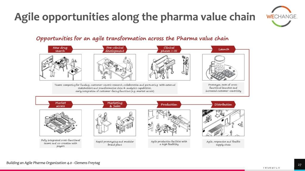 Why pharma go agile for review 1 page 027 compressed 1024x576 Why Pharma companies should adopt agile?