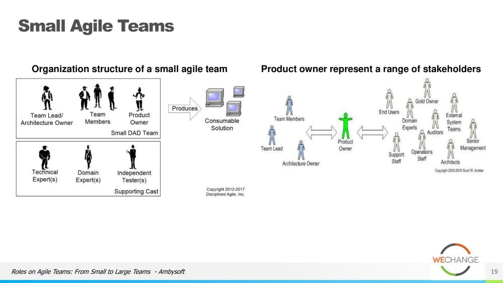 The role of the tech lead in agile 19 compressed Whats the role of the tech lead in agile?