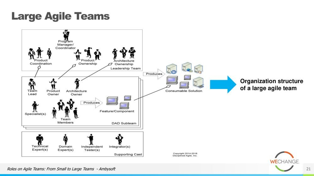 The role of the tech lead in agile 21 compressed Whats the role of the tech lead in agile?