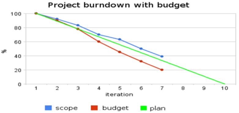 תמונה4 Creating a realistic agile project budge – case study – customer implementation