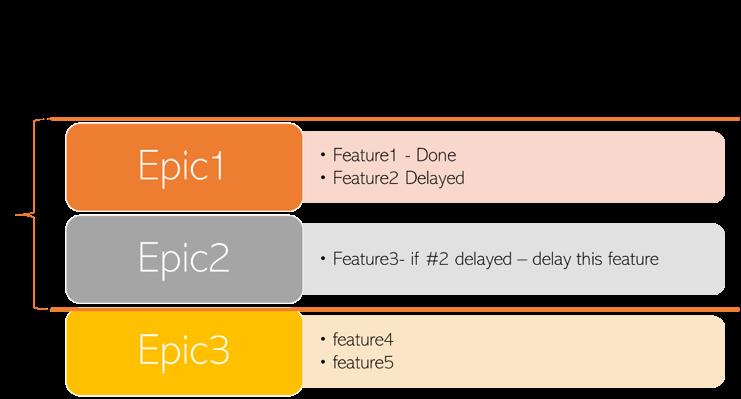 תמונה5 Creating a realistic agile project budge – case study – customer implementation