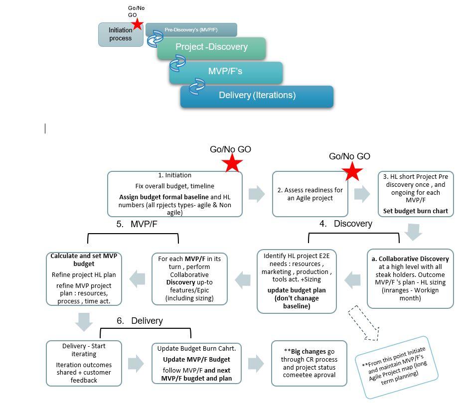 לכיד535ה Creating a realistic agile project budge – case study – customer implementation