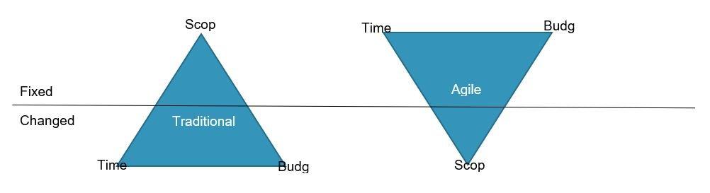 ל1212כידה Creating a realistic agile project budge – case study – customer implementation