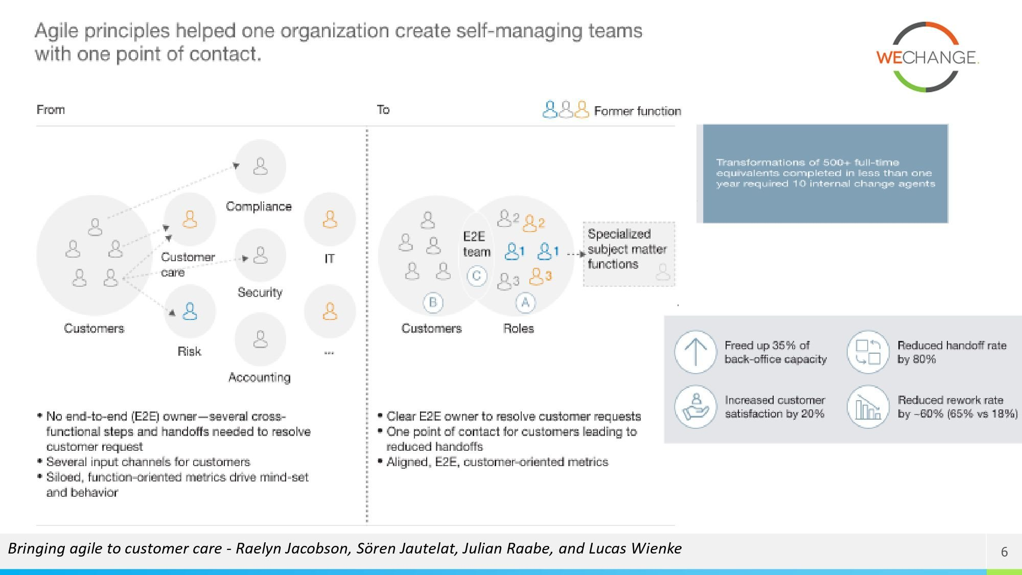 Operations agility page 0008 compressed Being & Doing Agile in Customer oriented care and Operations Organizations