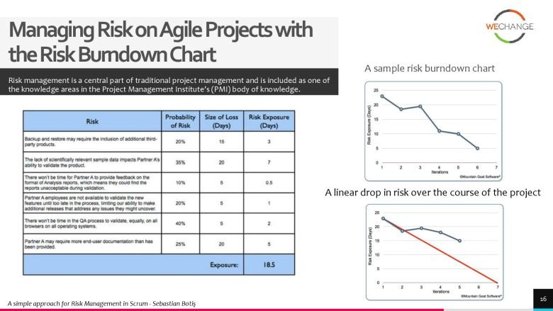 project risks 3 page 016 compressed How to manage project risks in agile?