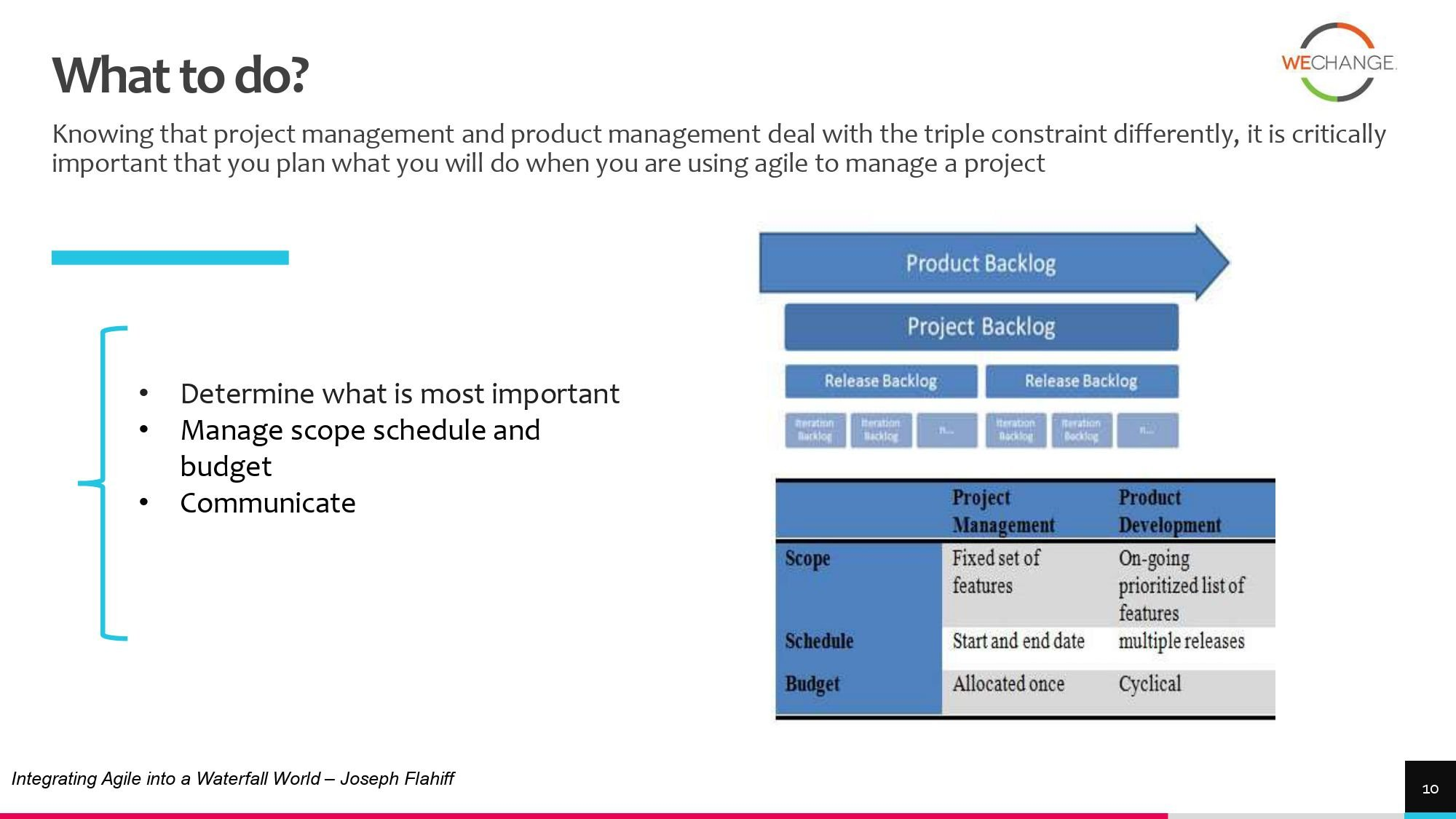 Hybrid – combining agile and waterfall projects side by side  1 page 0009 compressed Combining agile and waterfall projects side by side? Howto
