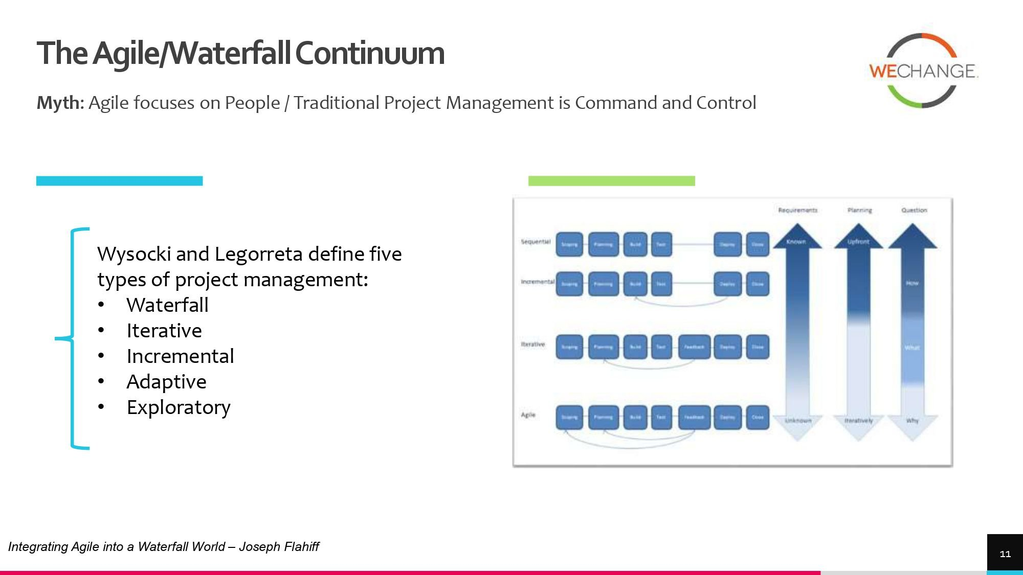 Hybrid – combining agile and waterfall projects side by side  1 page 0010 compressed Combining agile and waterfall projects side by side? Howto