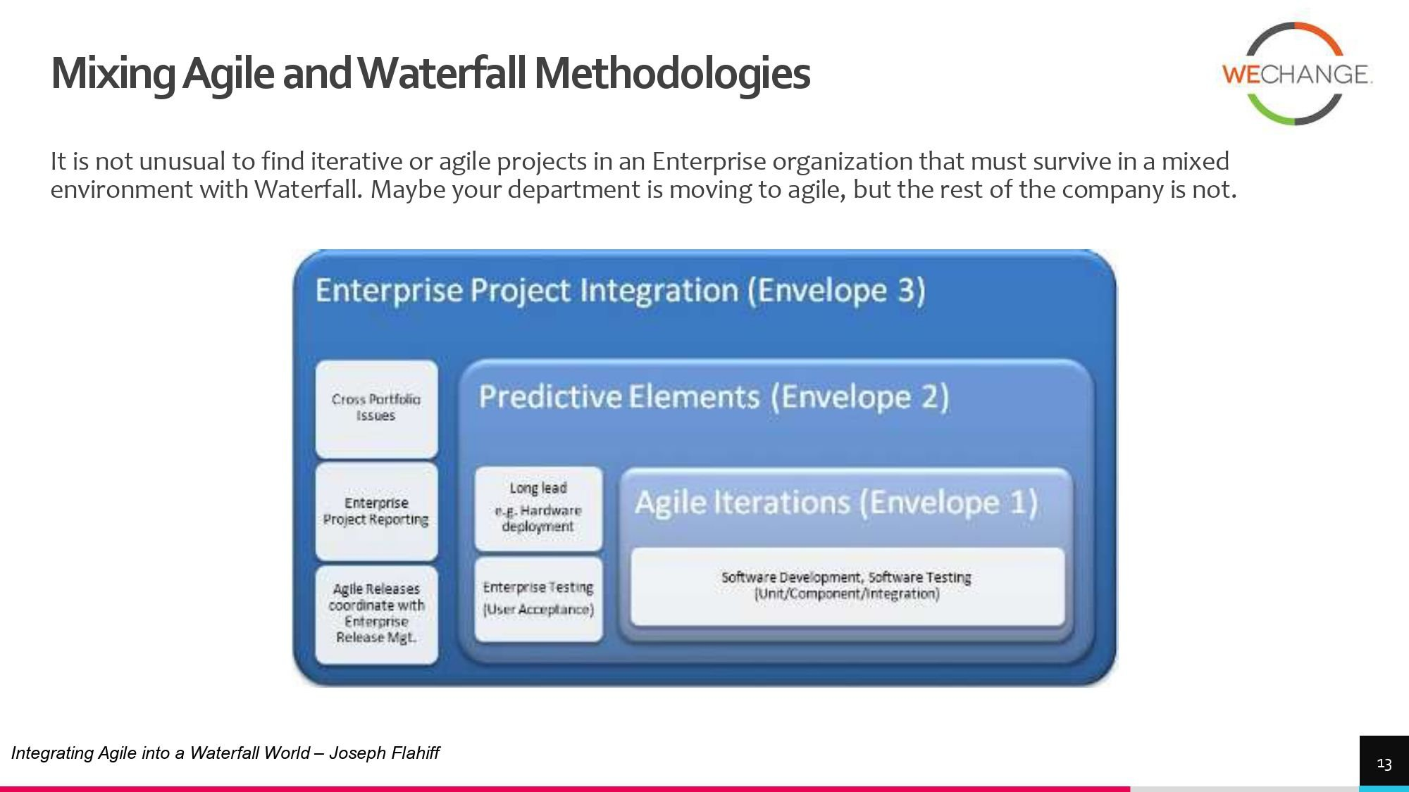 Hybrid – combining agile and waterfall projects side by side  1 page 0012 compressed Combining agile and waterfall projects side by side? Howto