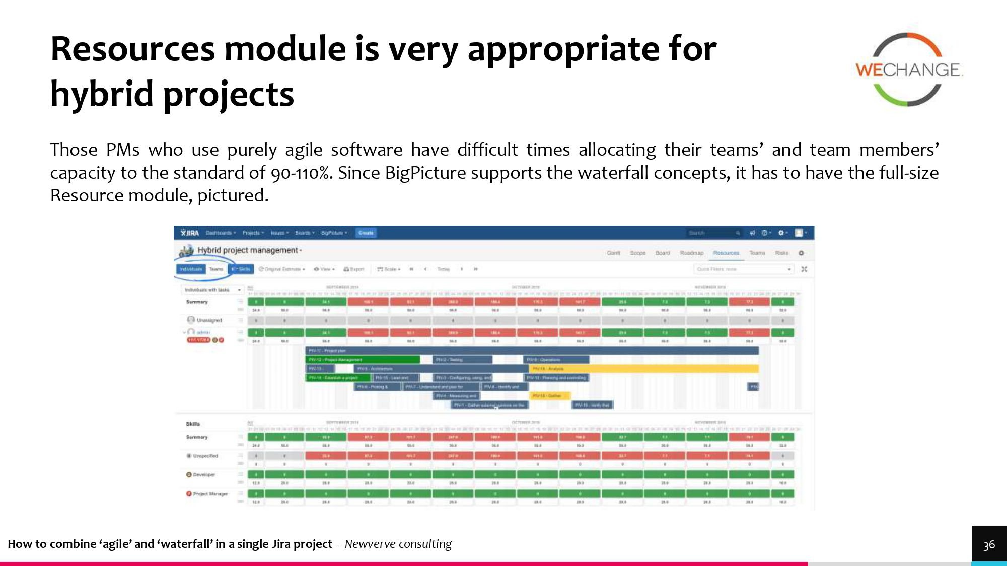 Hybrid – combining agile and waterfall projects side by side  1 page 0029 compressed Combining agile and waterfall projects side by side? Howto