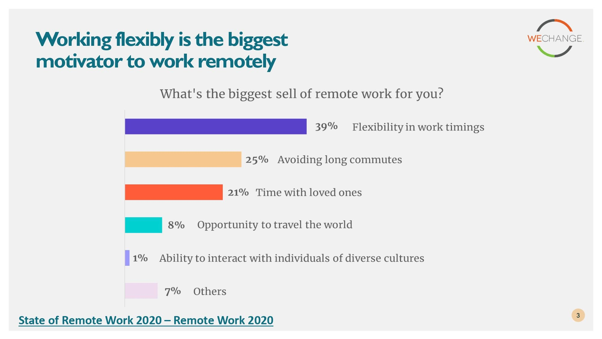 State of remote work 2020 page 0003 compressed Working from home?  Here are some insights from State of remote work 2020 surveys.