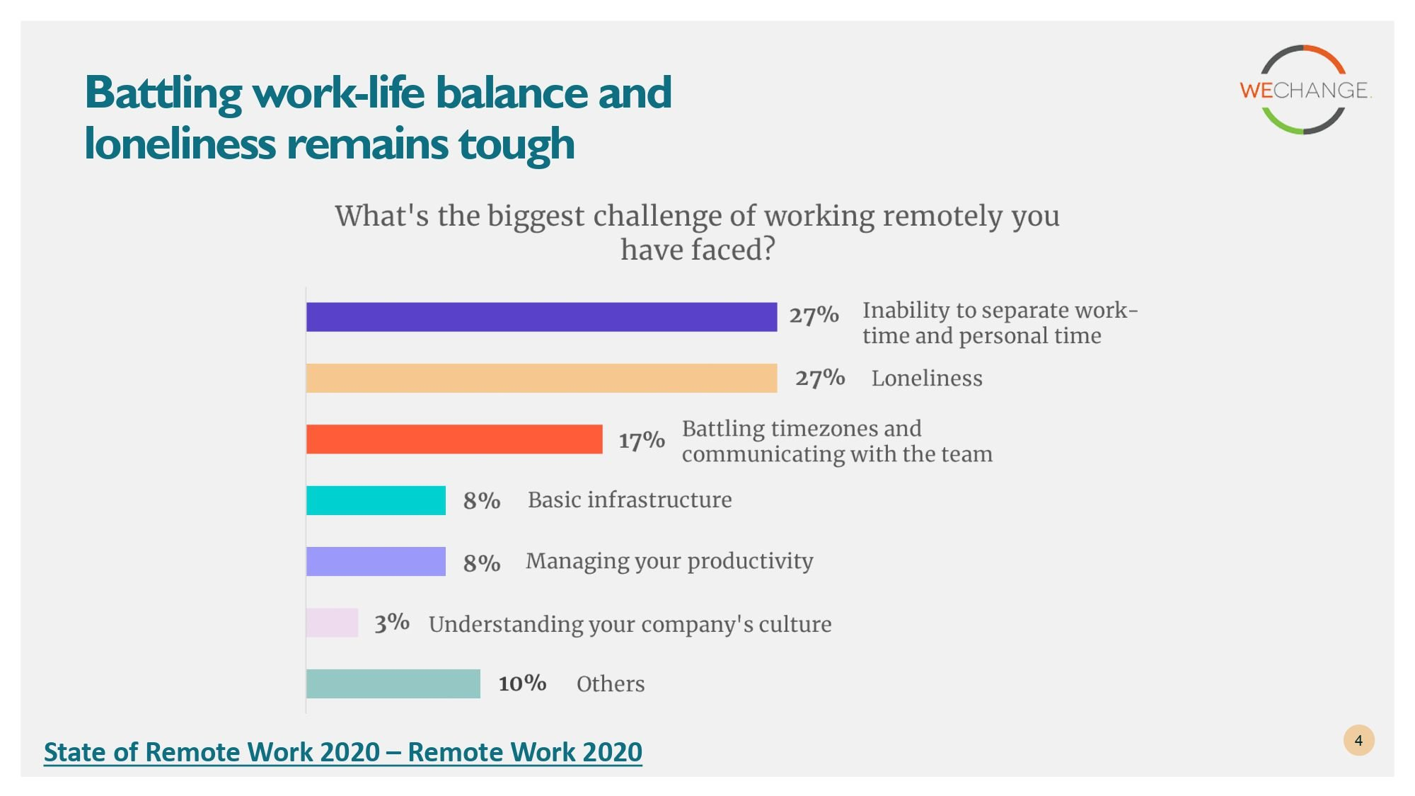 State of remote work 2020 page 0004 compressed Working from home?  Here are some insights from State of remote work 2020 surveys.