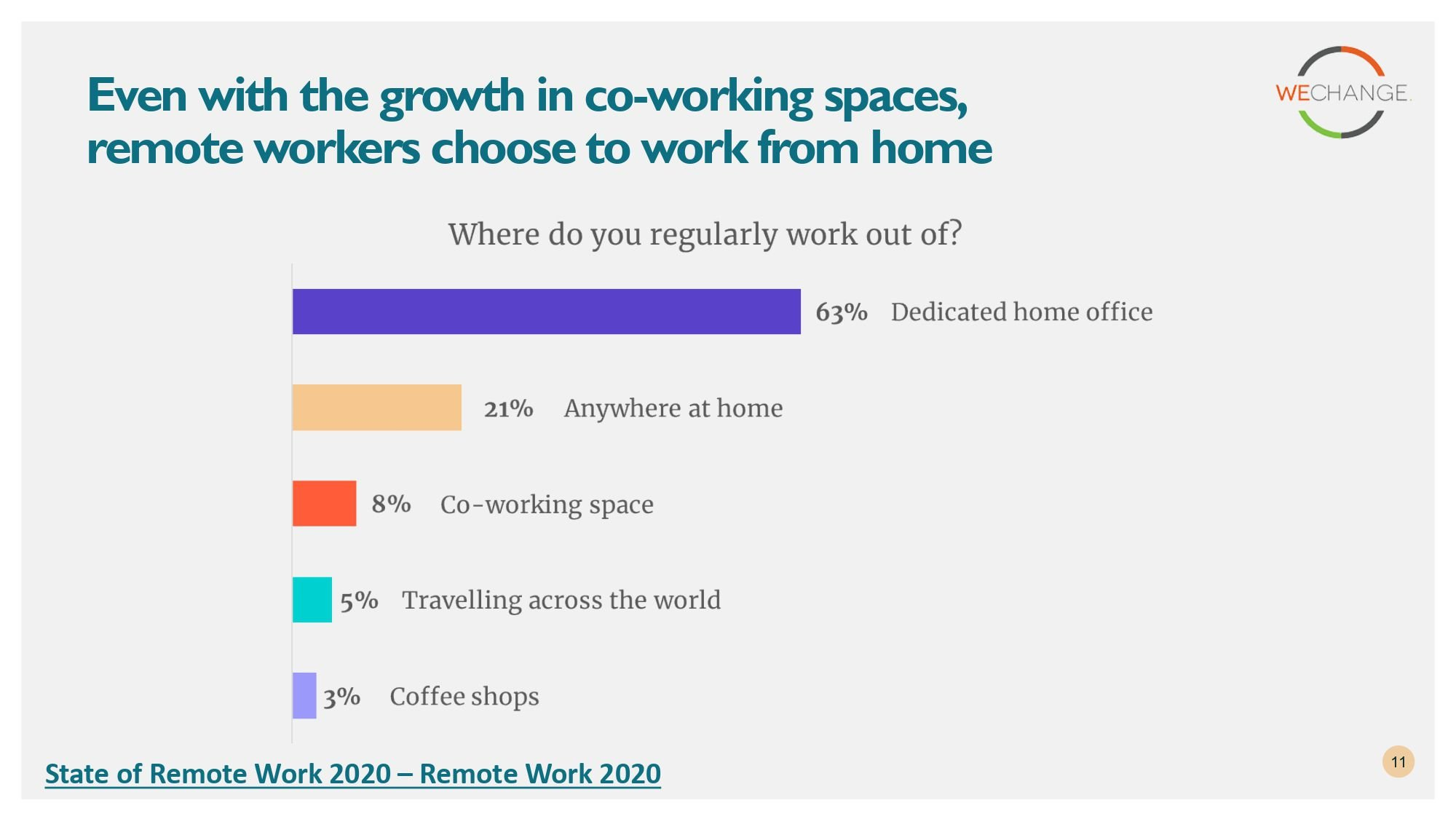 State of remote work 2020 page 0011 compressed Working from home?  Here are some insights from State of remote work 2020 surveys.