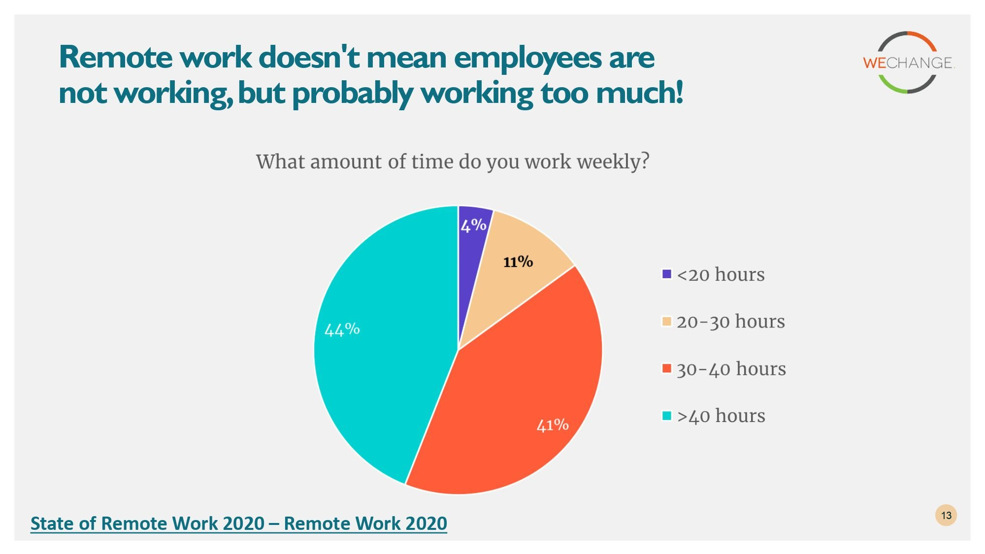 State of remote work 2020 page 0013 compressed Working from home?  Here are some insights from State of remote work 2020 surveys.