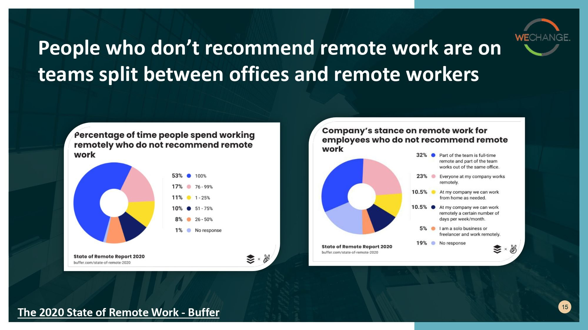 State of remote work 2020 page 0015 compressed Working from home?  Here are some insights from State of remote work 2020 surveys.