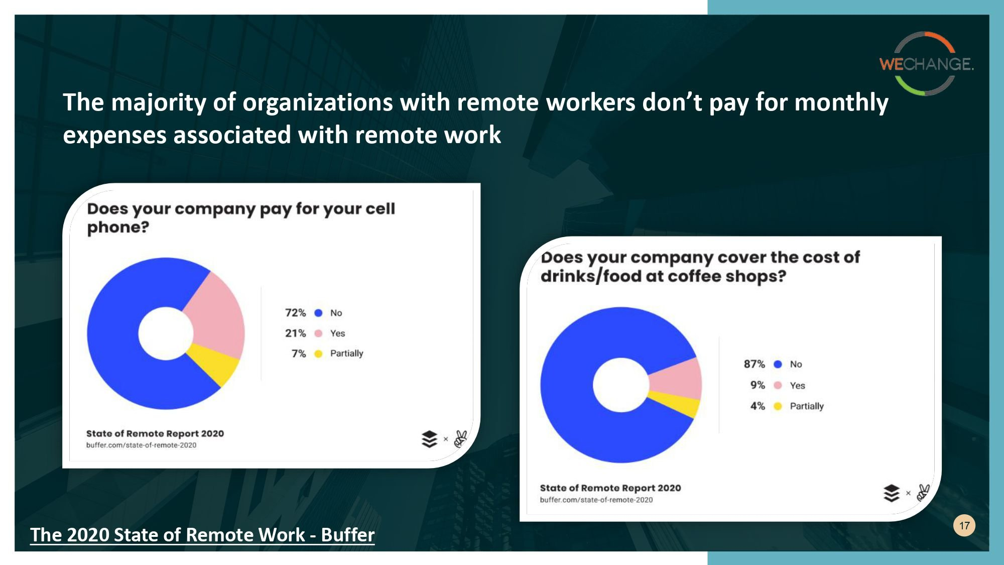 State of remote work 2020 page 0017 compressed Working from home?  Here are some insights from State of remote work 2020 surveys.