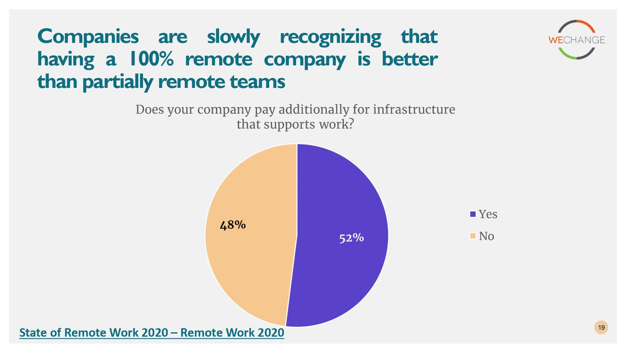 State of remote work 2020 page 0019 compressed Working from home?  Here are some insights from State of remote work 2020 surveys.