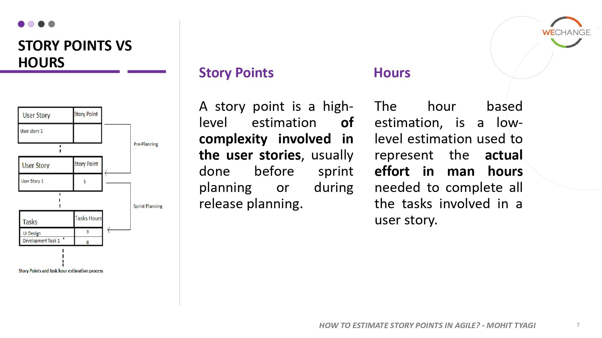 Story points page 0007 compressed Story points   number that tells the team a lot more then just size