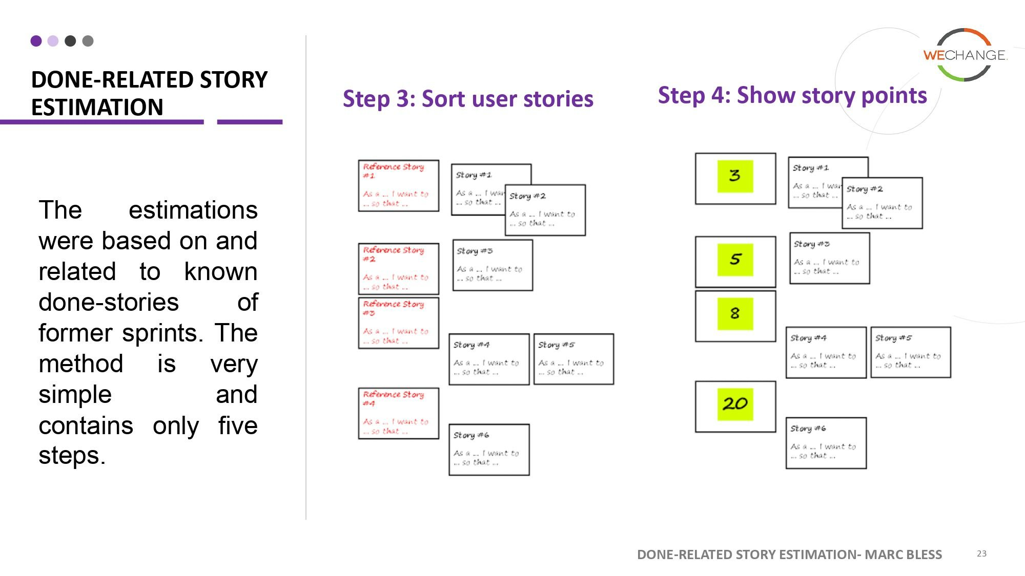 Story points page 0022 compressed Story points   number that tells the team a lot more then just size