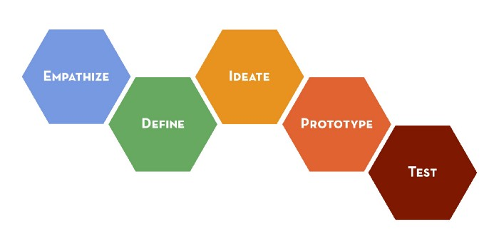111 5 different ways to think about design thinking.
