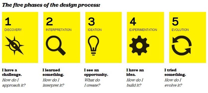 2222 5 different ways to think about design thinking.