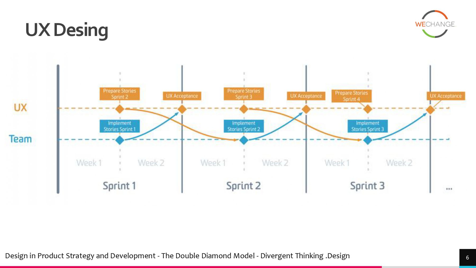 Models for integrating UX and agile page 0004 compressed Models for integrating UX and agile
